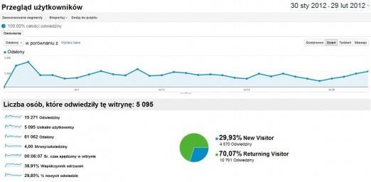 Winicjatywa statystyki luty 2012