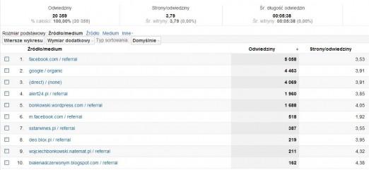 Winicjatywa statystyki 2012-03 Źródła 1-10