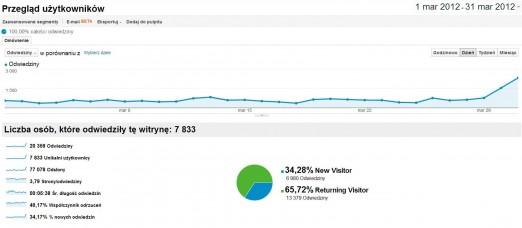 Winicjatywa statystyki 2012-03 Ogólnie