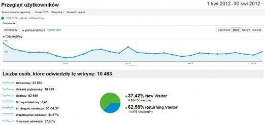Winicjatywa statystyki 2012-04 Ogólnie