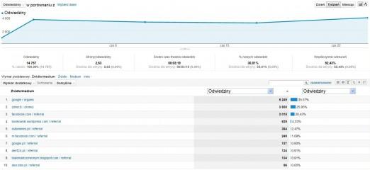 Winicjatywa statystyki czerwiec 2012 źródła odwiedzin