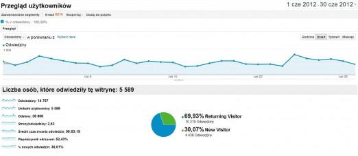 Winicjatywa statystyki czerwiec 2012