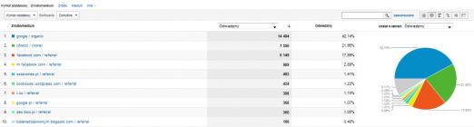 Winicjatywa statystyki 2012-11 źródła 1-10