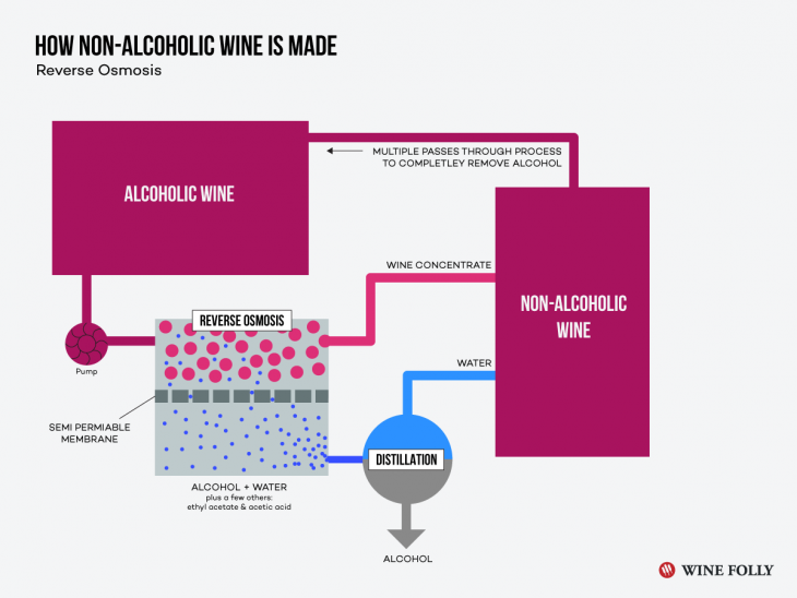 Dealkoholizacja wina. © Wine Folly.